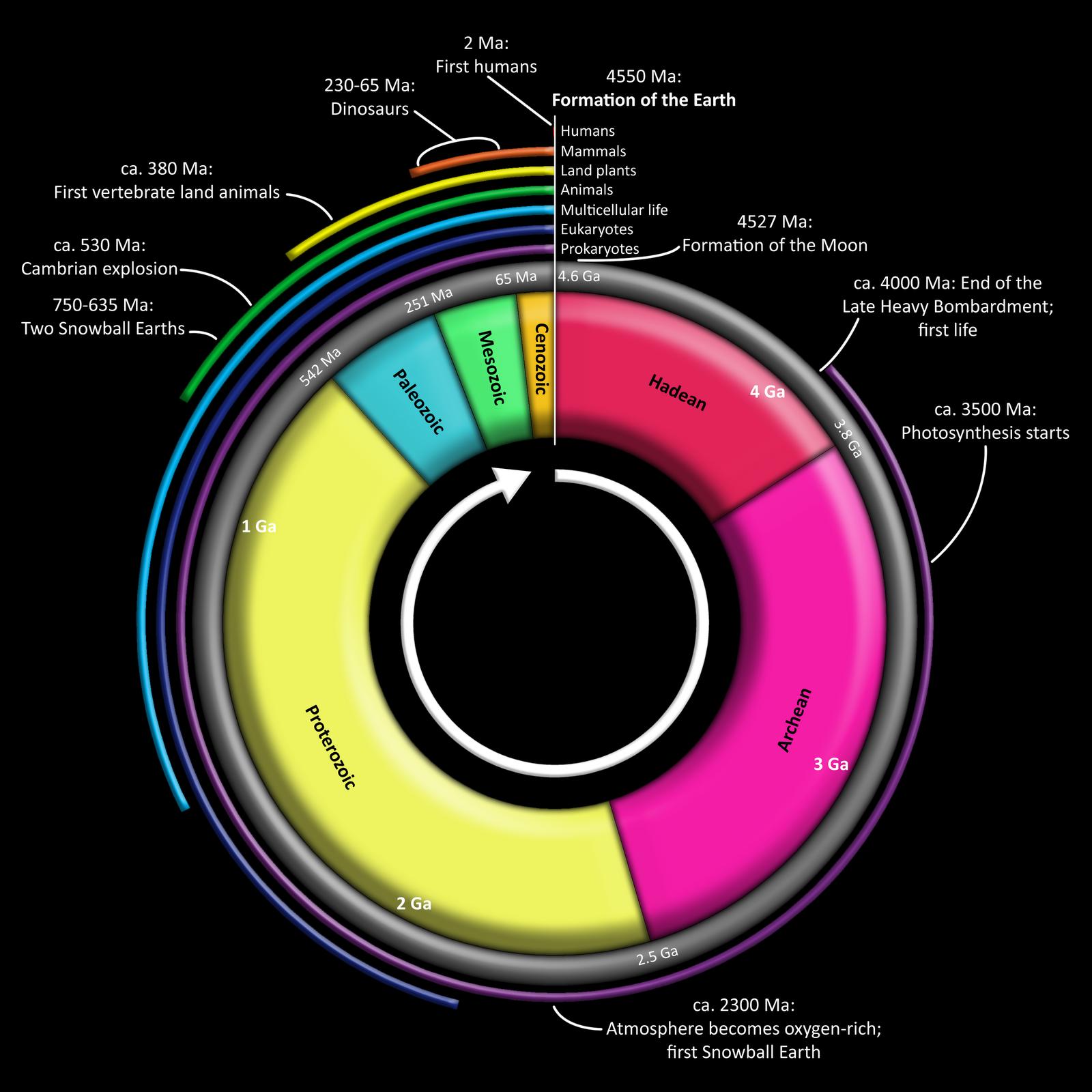 grey eyes geologic time scale